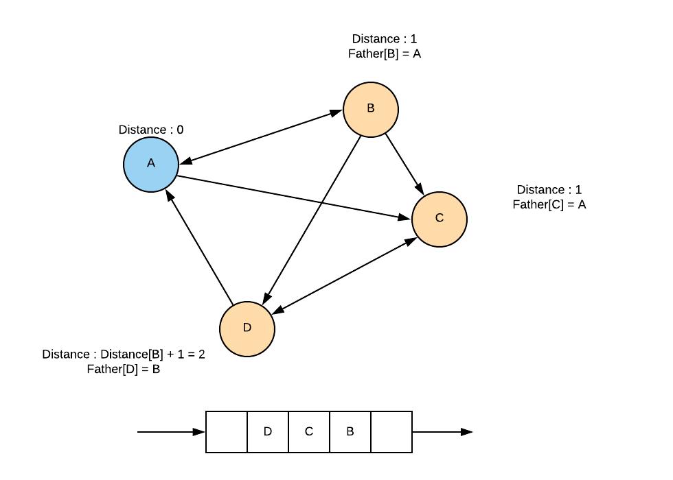 Parcours en largeur Python - Algorithme sur les Graphes