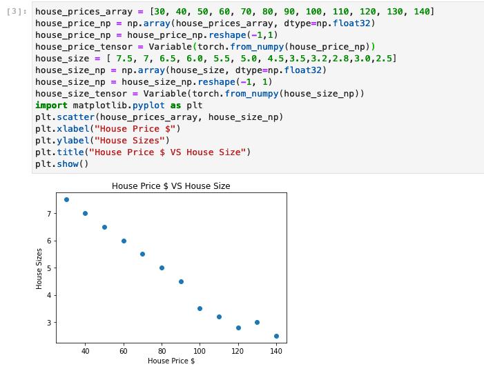 pytorch tutorial - Tutorial pour apprendre le deep learning avec Python