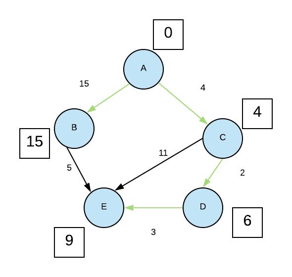 Implémentation Python de l'algorithme de floyd-warshall
