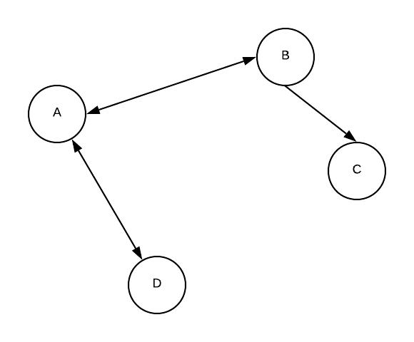 Implémentons le parcours en profondeur python d'un Graphe. Cela consiste à explorer le graphe en mémorisant les sommets visités et le chemin pour y arriver.