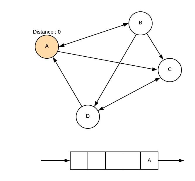 Implémentation des graphes en python par l'exemple : Le parcours en largeur python d'un graphe, algorithme utilisé pour parcourir les graphes.