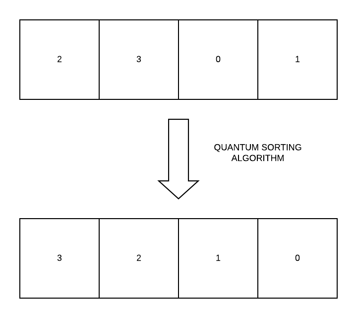 Quantum sort : sorting algorithm IBM Qiskit python IBM Qiskit tutorial